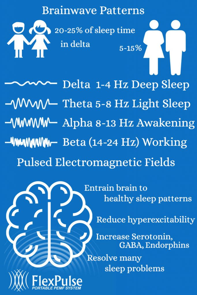 PEMF brainwave entrainment for sleep